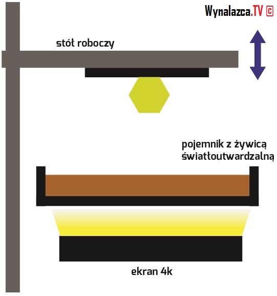 Zasada schemat działania drukarki 3d DPP drukującej z żywic światłoutwardzalnych