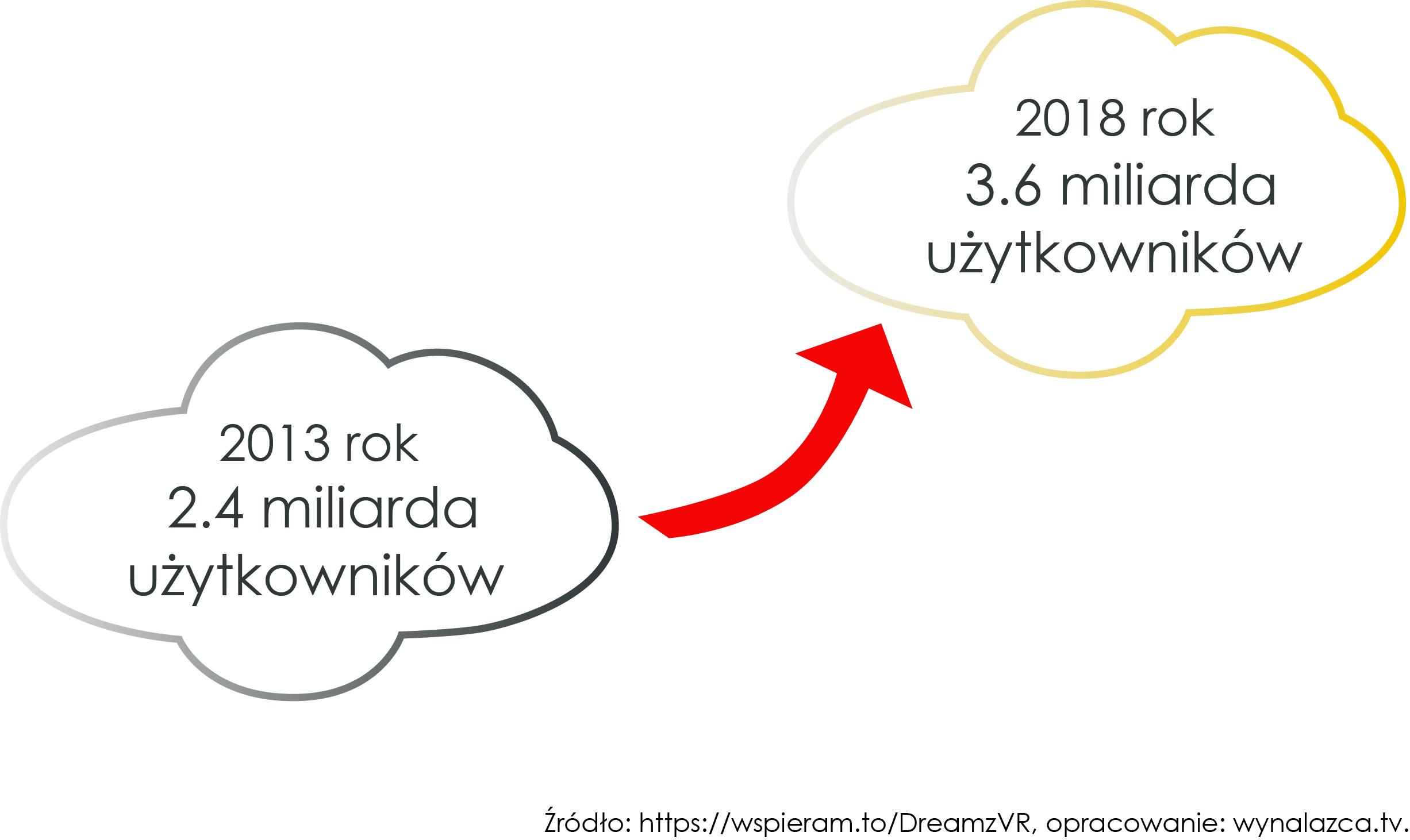 Ilosc uzytkownikow