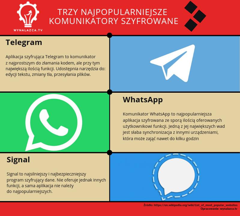 komunikatory szyfrowane w 2018