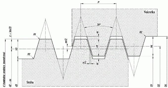 Parametry przykładowego gwintu trapezowego
