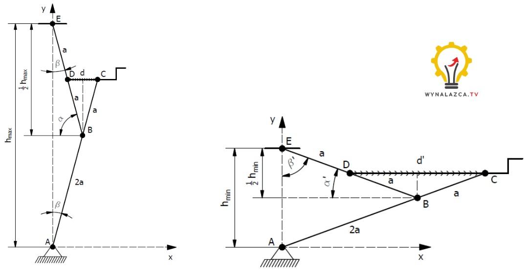 Przykładowy schemat podnośnika śrubowego
