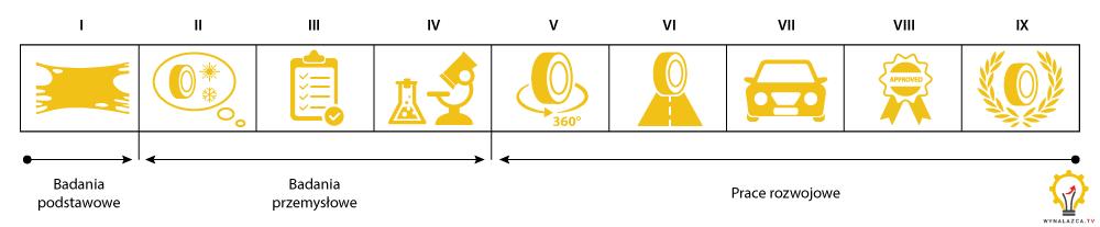 Wykres przedstawiający poziomy TRL