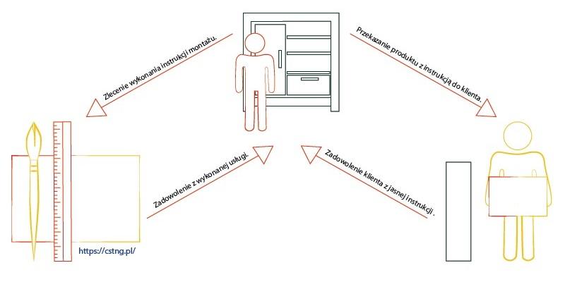 Zdefiniowanie głównych założeń dotyczących instrukcji