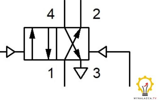 Symbol zaworu 4/2