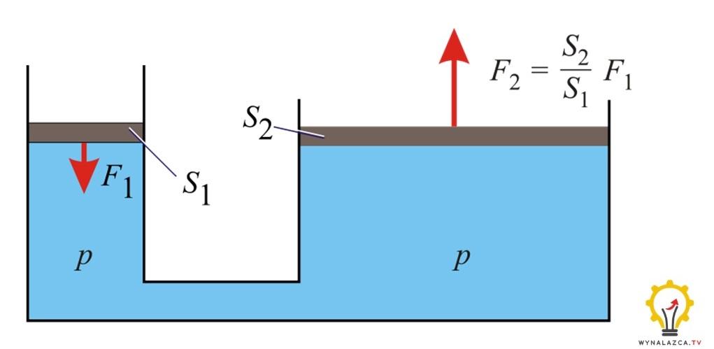 Zasada stałości ciśnienia w układzie hydraulicznym