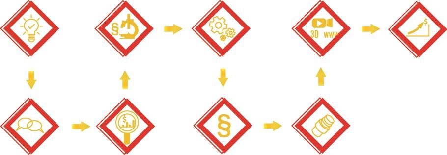 Jak stworzyć własny produkt krok po kroku - bezpieczny schemat