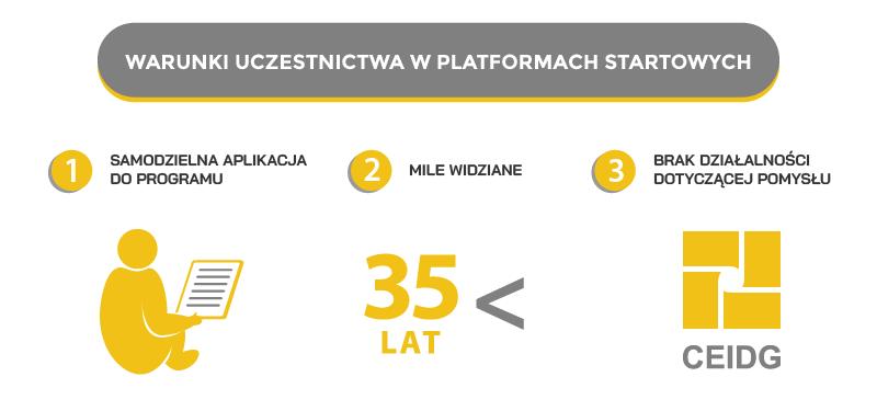 Warunki dofinansowania platform startowych Polski wschodniej