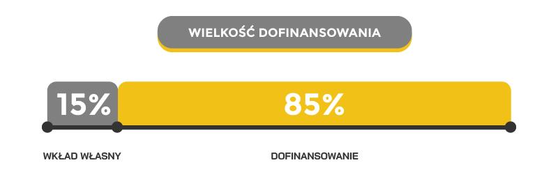 Wkład własny w dofinansowaniu wynosi 15%