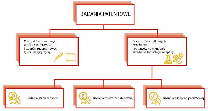 podzial badan patentowych wzory uzytkowe wynalazki