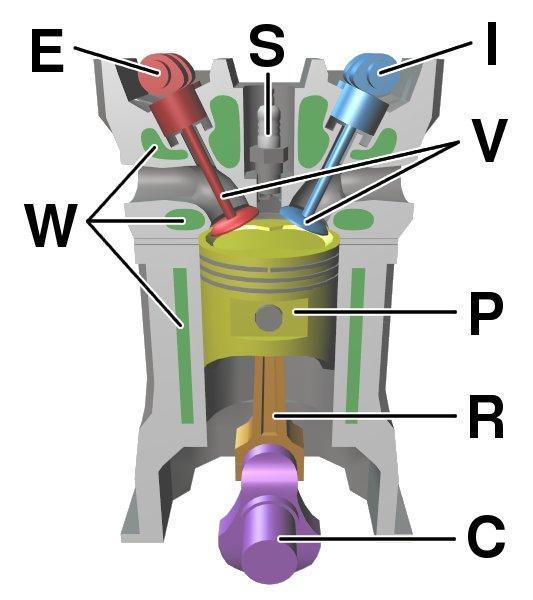 Schemat-czterosuwowego-silnika-Diesla